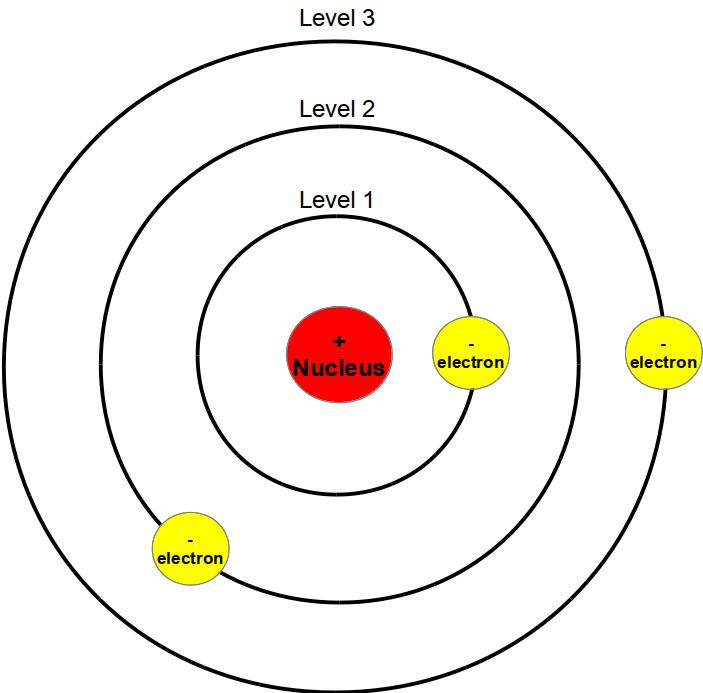 Neils Bohr 1922  U2013 History Of The Atom